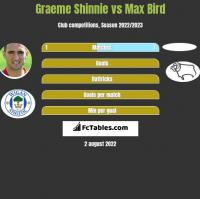 Graeme Shinnie vs Max Bird h2h player stats