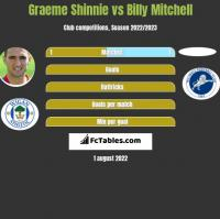 Graeme Shinnie vs Billy Mitchell h2h player stats