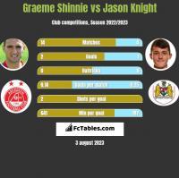 Graeme Shinnie vs Jason Knight h2h player stats