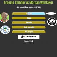 Graeme Shinnie vs Morgan Whittaker h2h player stats