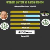 Graham Barrett vs Aaron Greene h2h player stats