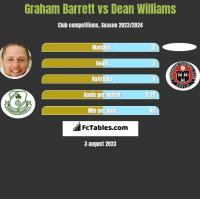 Graham Barrett vs Dean Williams h2h player stats