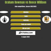 Graham Bowman vs Reece Willison h2h player stats
