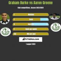 Graham Burke vs Aaron Greene h2h player stats