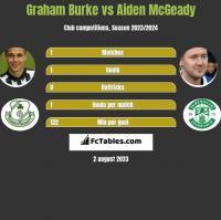 Graham Burke vs Aiden McGeady h2h player stats