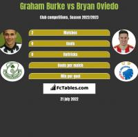 Graham Burke vs Bryan Oviedo h2h player stats
