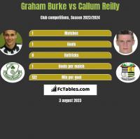 Graham Burke vs Callum Reilly h2h player stats