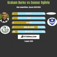 Graham Burke vs Connor Ogilvie h2h player stats