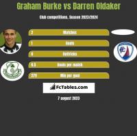 Graham Burke vs Darren Oldaker h2h player stats