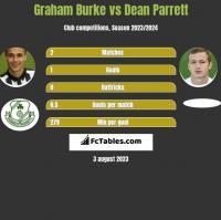 Graham Burke vs Dean Parrett h2h player stats