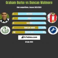 Graham Burke vs Duncan Watmore h2h player stats