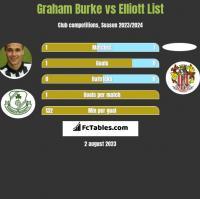Graham Burke vs Elliott List h2h player stats