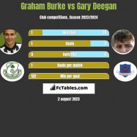 Graham Burke vs Gary Deegan h2h player stats