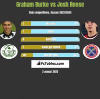 Graham Burke vs Josh Reese h2h player stats