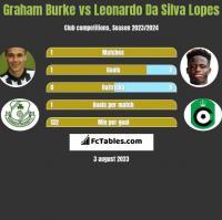 Graham Burke vs Leonardo Da Silva Lopes h2h player stats