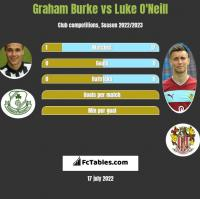 Graham Burke vs Luke O'Neill h2h player stats