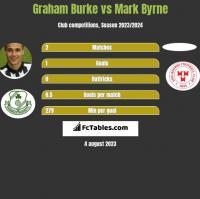 Graham Burke vs Mark Byrne h2h player stats