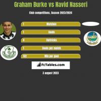Graham Burke vs Navid Nasseri h2h player stats