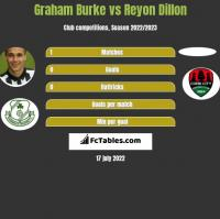 Graham Burke vs Reyon Dillon h2h player stats