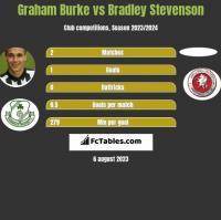 Graham Burke vs Bradley Stevenson h2h player stats