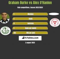 Graham Burke vs Alex O'Hanlon h2h player stats