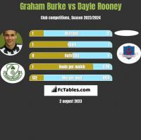 Graham Burke vs Dayle Rooney h2h player stats