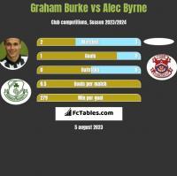 Graham Burke vs Alec Byrne h2h player stats