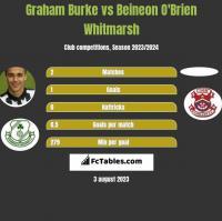 Graham Burke vs Beineon O'Brien Whitmarsh h2h player stats