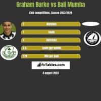 Graham Burke vs Bali Mumba h2h player stats
