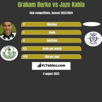 Graham Burke vs Jaze Kabia h2h player stats
