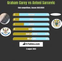 Graham Carey vs Antoni Sarcevic h2h player stats