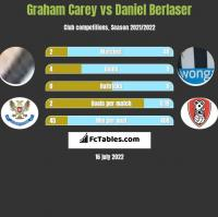 Graham Carey vs Daniel Berlaser h2h player stats