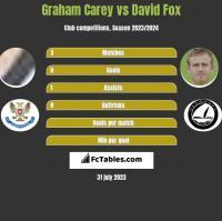 Graham Carey vs David Fox h2h player stats