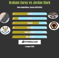Graham Carey vs Jordan Clark h2h player stats