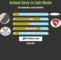 Graham Carey vs Liam Gibson h2h player stats
