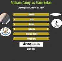 Graham Carey vs Liam Nolan h2h player stats