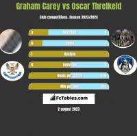 Graham Carey vs Oscar Threlkeld h2h player stats