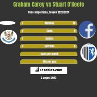 Graham Carey vs Stuart O'Keefe h2h player stats
