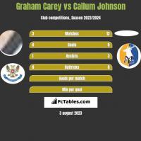 Graham Carey vs Callum Johnson h2h player stats