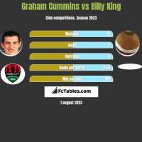 Graham Cummins vs Billy King h2h player stats
