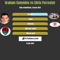 Graham Cummins vs Chris Forrester h2h player stats