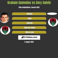Graham Cummins vs Cory Galvin h2h player stats
