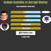 Graham Cummins vs Darragh Markey h2h player stats