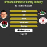 Graham Cummins vs Garry Buckley h2h player stats
