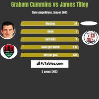 Graham Cummins vs James Tilley h2h player stats