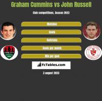 Graham Cummins vs John Russell h2h player stats