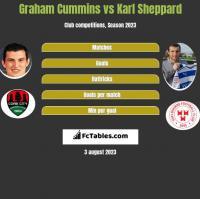 Graham Cummins vs Karl Sheppard h2h player stats
