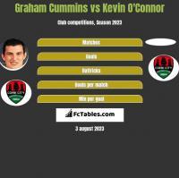 Graham Cummins vs Kevin O'Connor h2h player stats