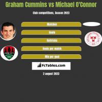 Graham Cummins vs Michael O'Connor h2h player stats