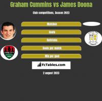 Graham Cummins vs James Doona h2h player stats